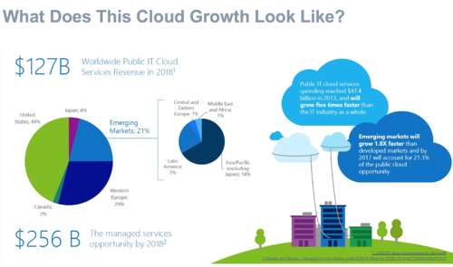 Cloud_growth.png